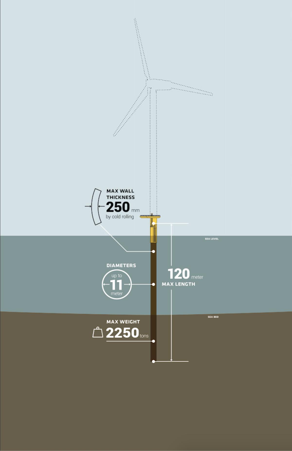 Sif windmill monopile